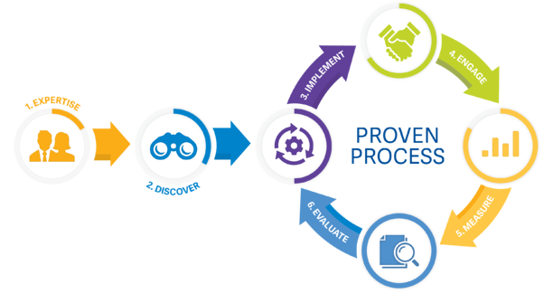 VITAL-WorkLife-ProvenProcessGraphic-PNG-HighRes-1